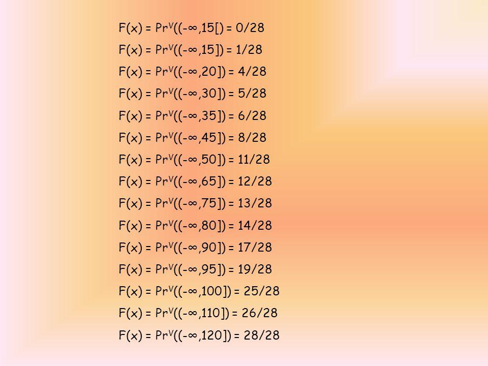 F(x) = PrV((-∞,15[) = 0/28 F(x) = PrV((-∞,15]) = 1/28. F(x) = PrV((-∞,20]) = 4/28. F(x) = PrV((-∞,30]) = 5/28.
